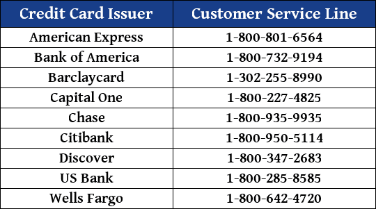 Credit Card Issuer Customer Service Contact Numbers