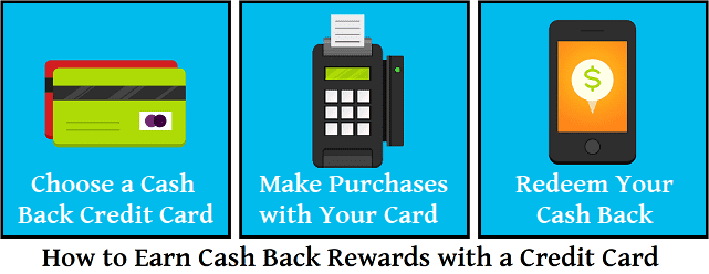 Graphic Showing How to Earn Cash Back Credit Card Rewards