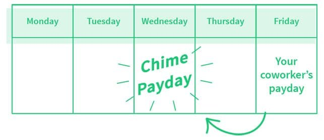 Image from the Chime Website