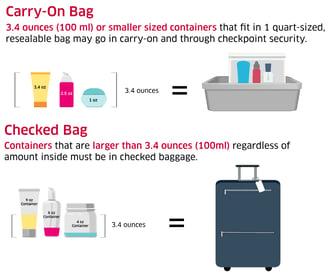 TSA Graphic on Packing Liquids for Air Travel