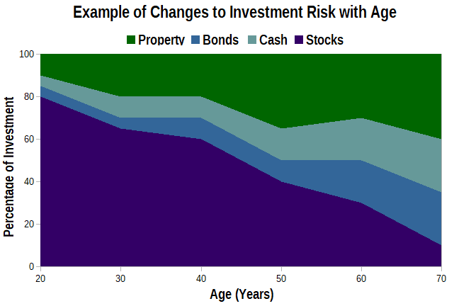Graph of Example Portfolio Risk Changes with Age