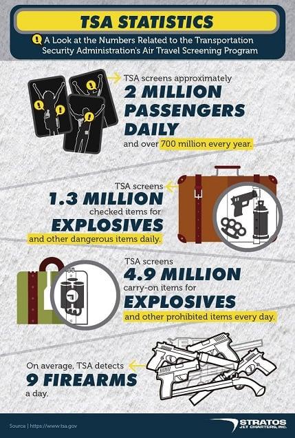 Stratos Jet Charters Infographic on TSA
