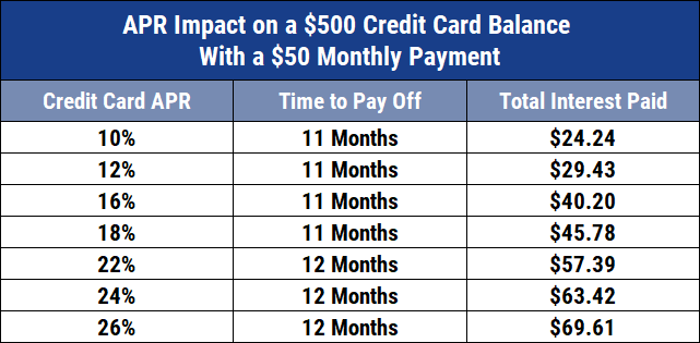 Chart of APR Impact on Credit Card Repayment