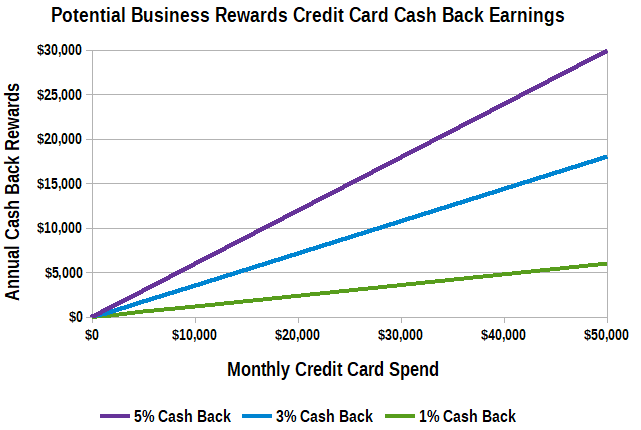Graph of Potential Cash Back Earnings