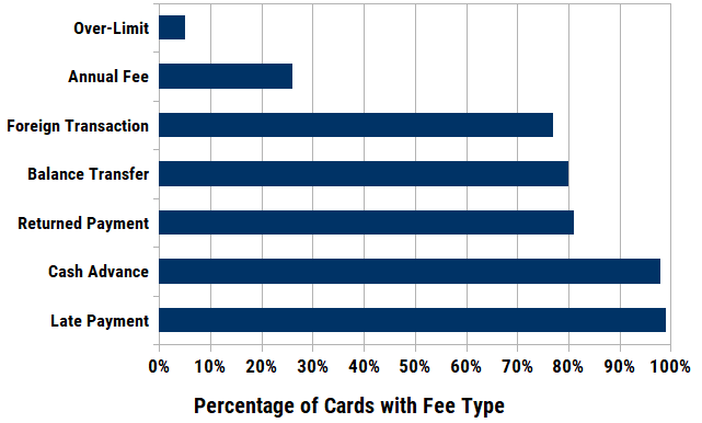 Chart of Credit Card Fee Frequency