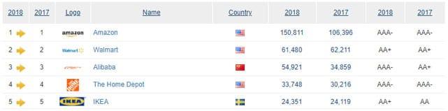 Screenshot of Brand Finance top brand rankings