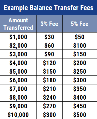 Chart of Balance Transfer Fees