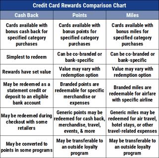 10 Best Credit Cards Of 2021 150 Bonus 5 Back 0 Apr