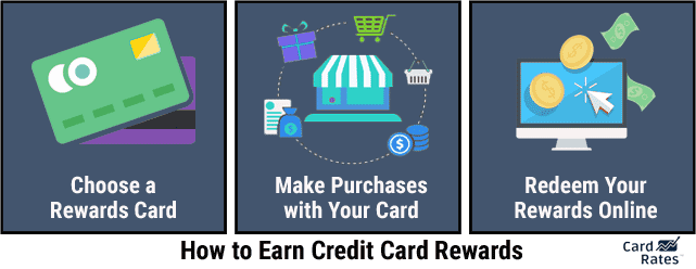 Graphic Showing How to Earn Credit Card Rewards