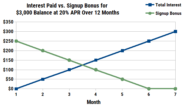 Chart of Interest vs Signup Bonus