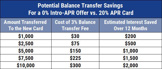 Chart of Potential Balance Transfer Savings