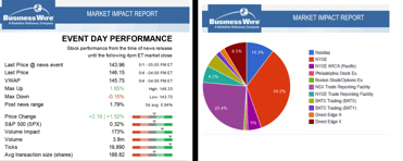 Screenshot of Business Wire Market Impact Reports