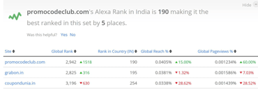Screenshot of PromoCodeClub's Alexa rank