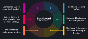 Screenshot of the components of Blackboard for Business