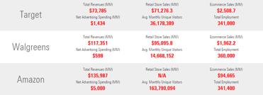 Screenshot of eMarketer retail statistics
