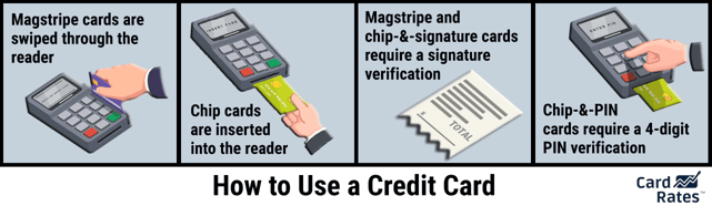 Graphic of How to Use a Credit Card