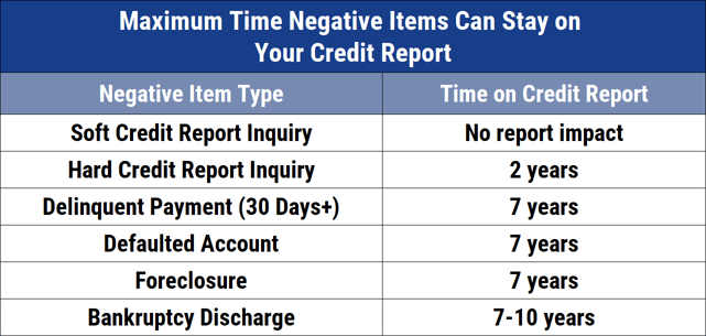 Chart of Time Negative Items Can Stay on Credit Reports