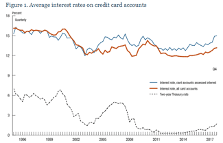 Chart of Average Interest Rates on Credit Card Accounts, 1996 - 2017
