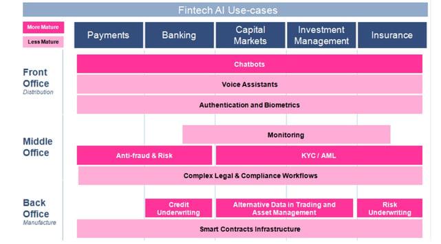 Graphic of Autonomous NEXT fintech AI use cases