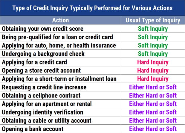 Chart of Credit Score Inquiries by Action Type