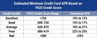 7 Best Low-Interest Credit Cards (7)