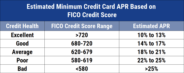 Chart of Estimated APRs by Credit Score
