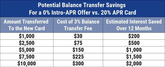 Chart of Potential Balance Transfer Savings