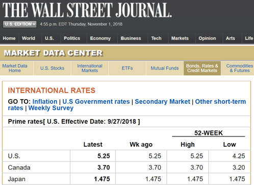 Screenshot of WSJ Rates Page