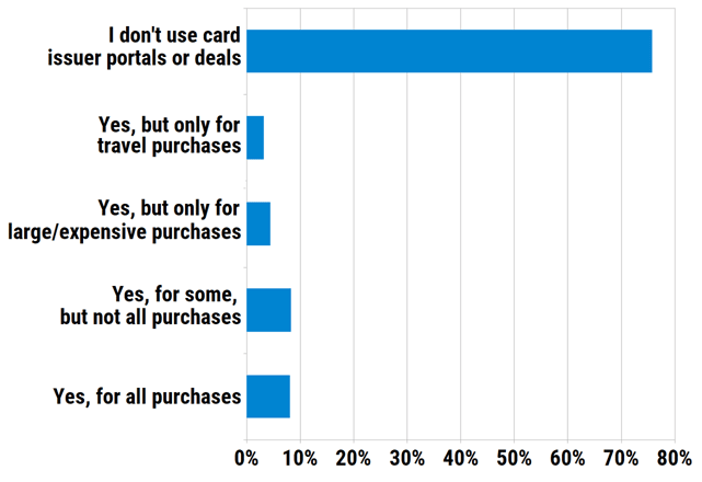 Will you use credit card issuer shopping portals or partner deals as part of your holiday shopping?