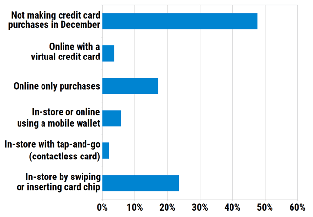 How will you use your credit card to make purchases most often in December?