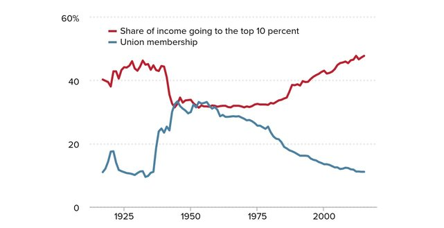 Graphic showing the economic impact of union membership decline