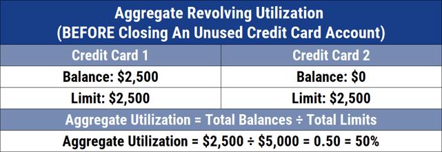 Aggregate Revolving Utilization Chart
