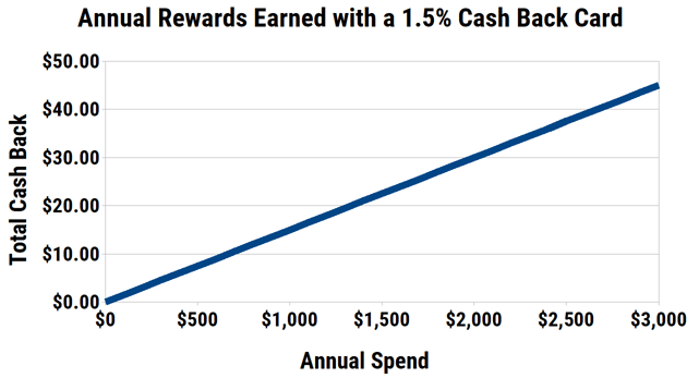 Annual Earnings for a 1.5% Cash Back Card