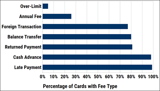 Percentage of Credit Cards by Fee Type