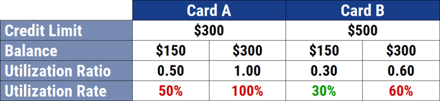 Utilization Rate for Low-Limit Cards