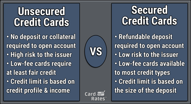 Unsecured vs Secured Credit Cards