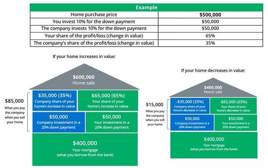 Unison homebuying example chart