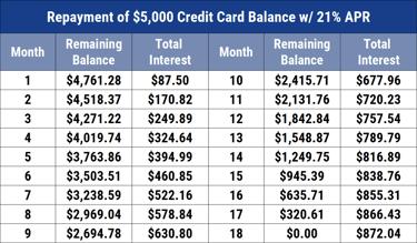 8 Best No-Interest Credit Cards for 8+ Months (8)