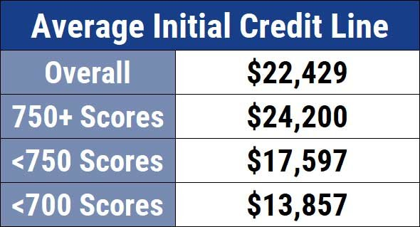 Chase Sapphire Reserve Average Initial Credit Limits