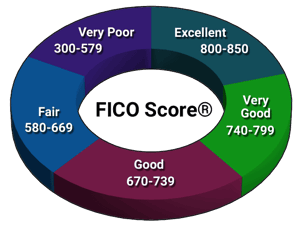 FICO Score® Ranges