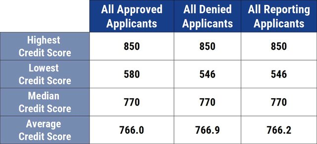 Average Credit Scores for Chase Sapphire Reserve Applicants