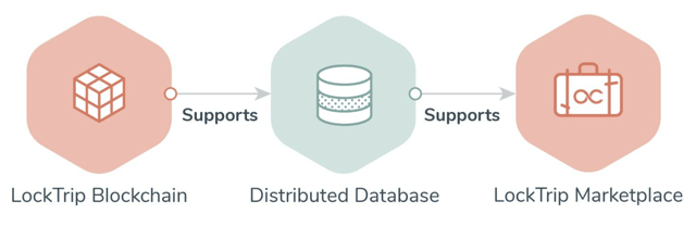 Distributed Database Inventory Graphic