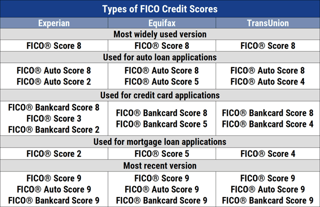 Chart of Different FICO Credit Scores