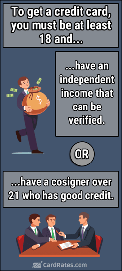 Credit Card Requirements Graphic