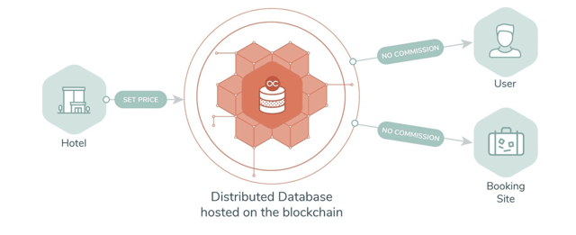 Distributed Database Price Graphic