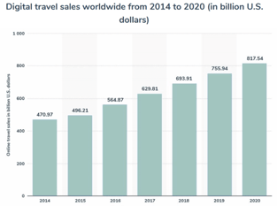 Travel Sales Data Graphic