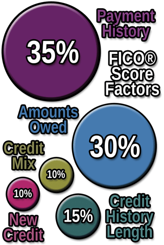 FICO Credit Score Factors