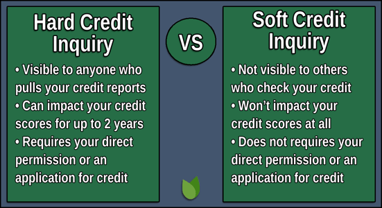Hard vs Soft Credit Inquiry