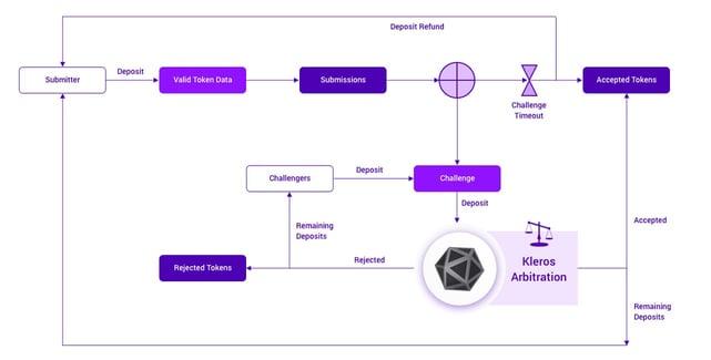 Screenshot of Kleros arbitration process
