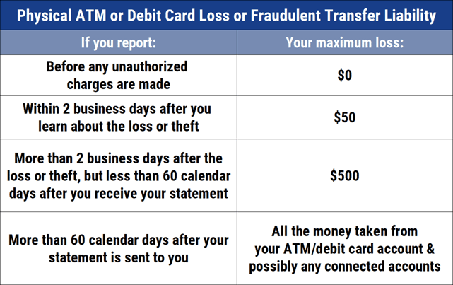 Debit Card Loss or Theft Liability